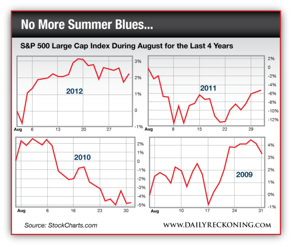 S&P 500 Large Cap Index During August for the Last 4 Years