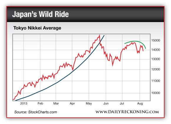 Tokyo Nikkei Average