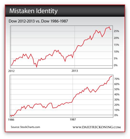 Dow 2012-2013 vs. Dow 1986-1987