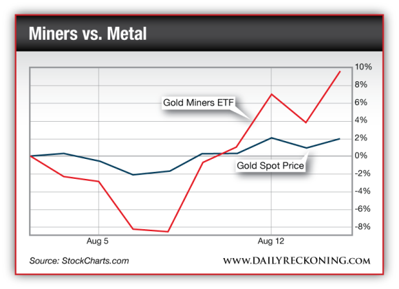 Gold Miners ETF vs. Gold Spot Price