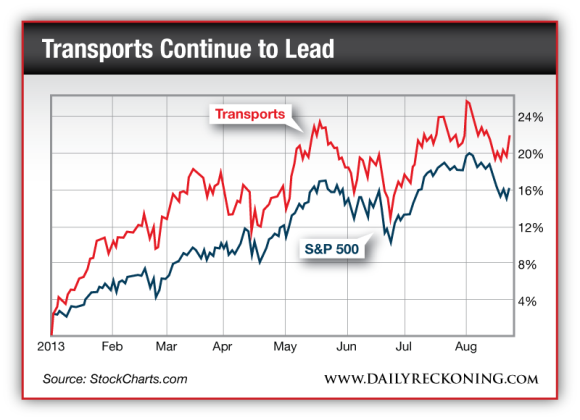 Transports vs. S&P 500