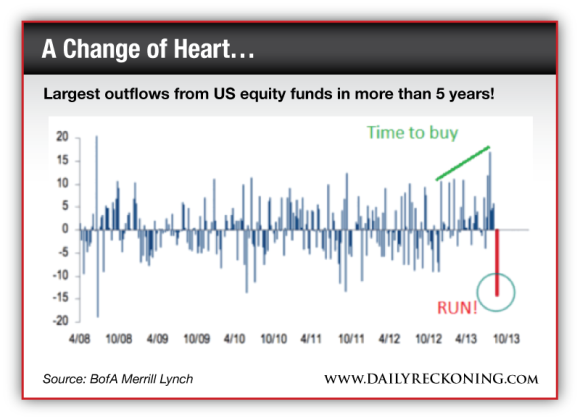 Largest outflows from US equity funds in more than 5 years!