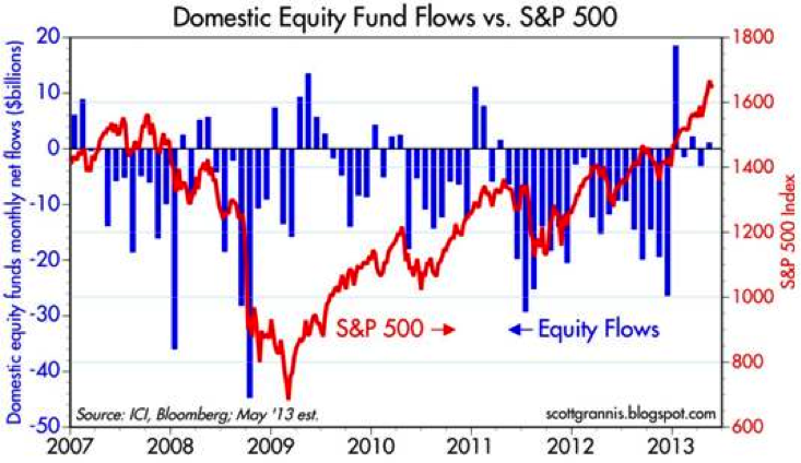 Domestic Equity Fund Flows vs. S&P 500