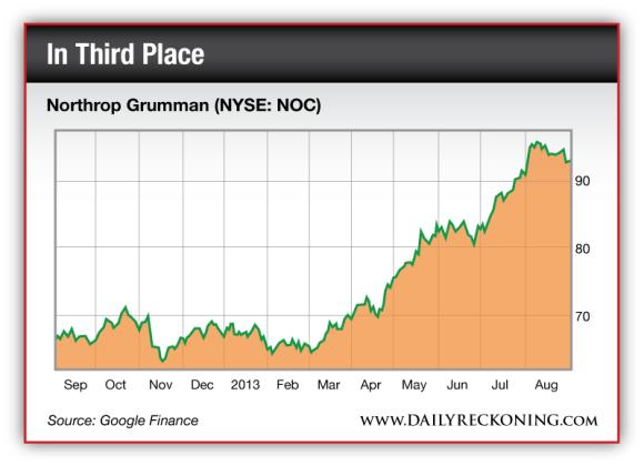 Northrop Grumman (NYSE: NOC)