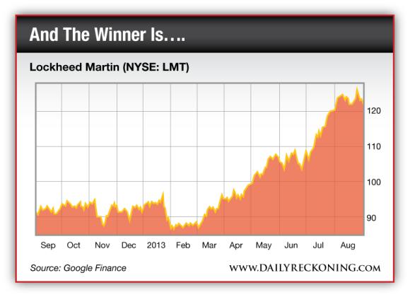 Lockheed Martin (NYSE: LMT)
