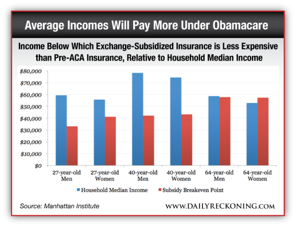 Income Below Which Exchange-Subsidized Insurance is Less Expensive than Pre-ACA Insurance, Relative to Household Median Income