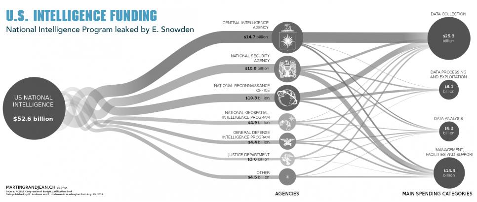 Pentagon Funding Flow Chart