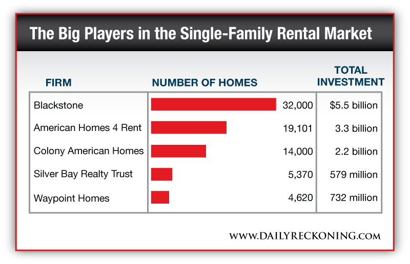 The Single-Family Rental Market