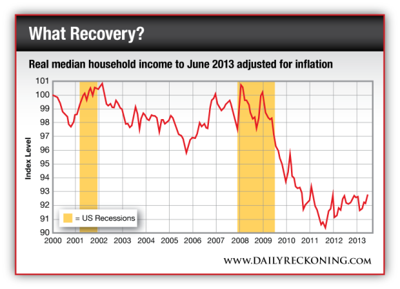 Real median household income to June 2013 adjusted for inflation