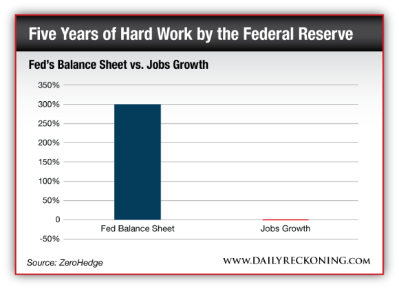 Fed's Balance Sheet vs. Jobs Growth