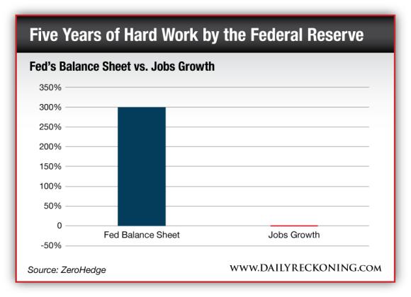 Fed's Balance Sheet vs. Jobs Growth