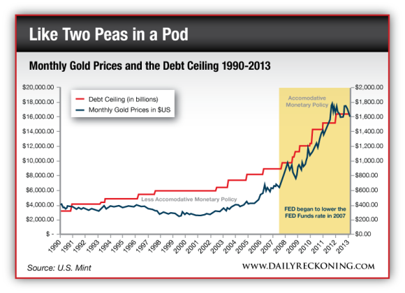 Monthly Gold Price and the Debt Ceiling 1990-2013