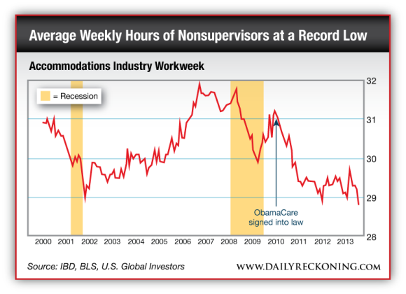 Chart discussing the accomodation industry workweek since after ObamaCare was signed into law