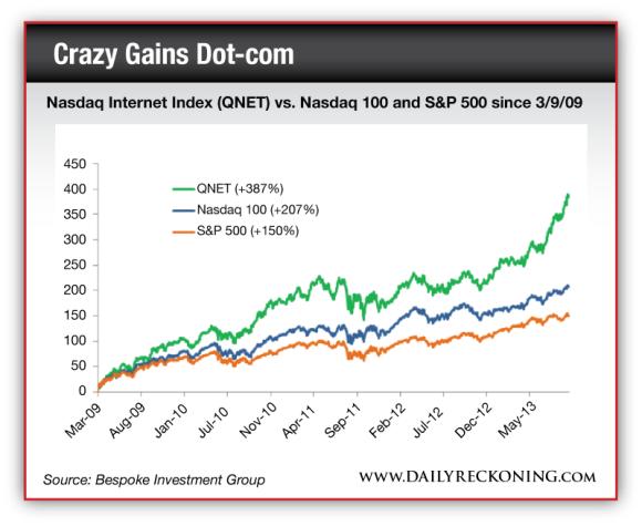 Nasdaq Internet Index (QNET) vs. Nasdaq 100 and S&P 500 since 3/9/09