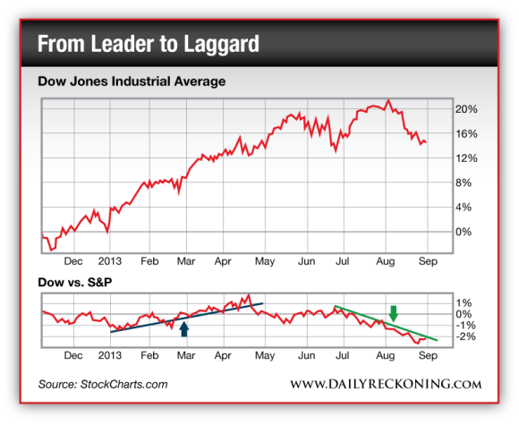 From Leader to Laggard