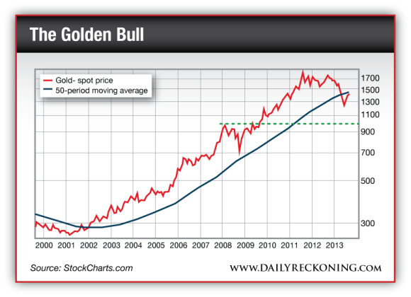Gold spot price and 50-period moving average
