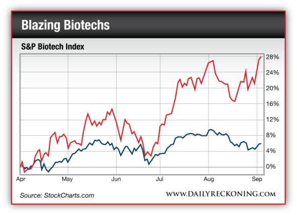 S&P Biotech Index