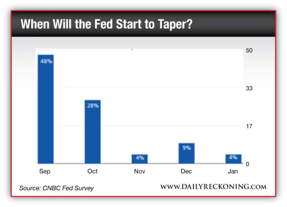 When Will the Fed Start to Taper?
