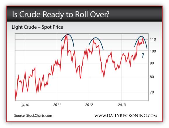 Light Crude Oil - Spot Price