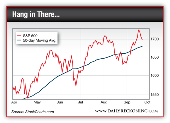 Chart correlating the S&P 500 Large Cap Index with its 50-day Moving Average
