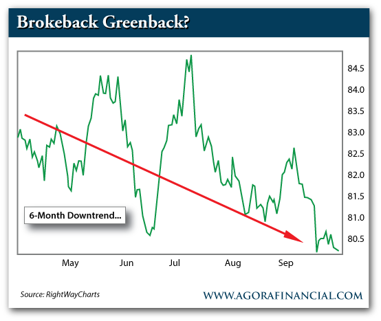 6-Month Downtrend for the US Dollar