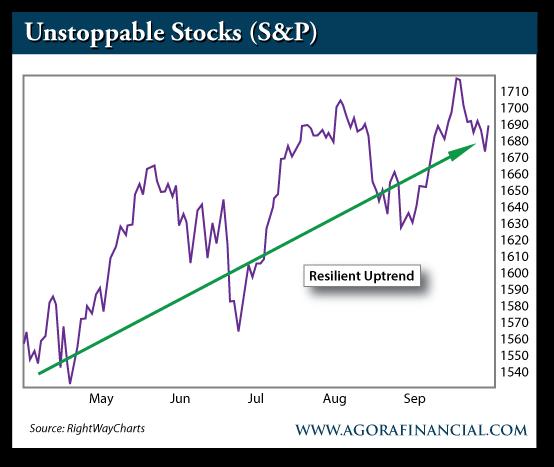 S&P 500, May 2013-Present