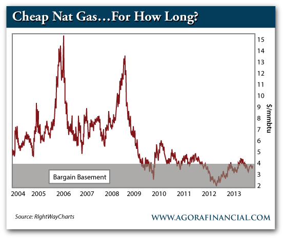 Natural Gas Prices, 2004-Present