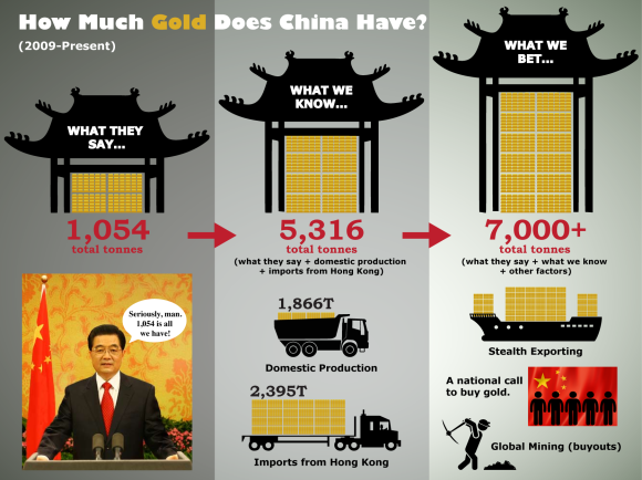 Infographic Showing China's Total Gold Reserves
