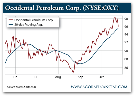 Occidental Petroleum Corp. Price vs. 20-Day Moving Average