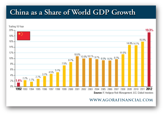 China World GDP Growth