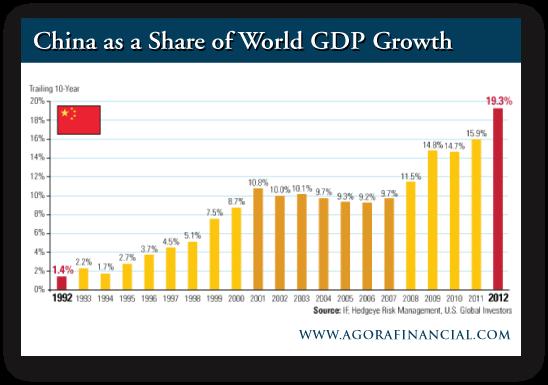 China World GDP Growth