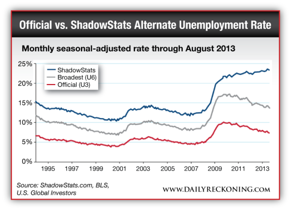 Monthly seasonal-adjusted rate through August 2013