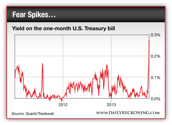 Yield on the one-month US Treasury bill