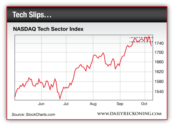 NASDAQ Tech Sector Index