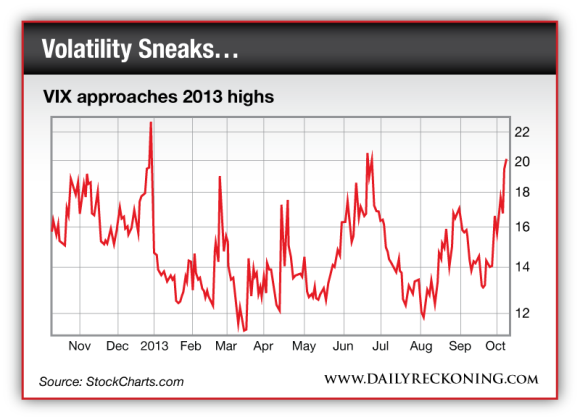 VIX approaches 2013 highs