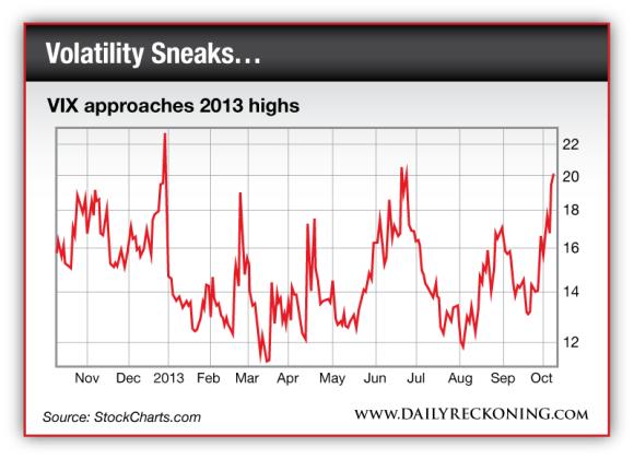 VIX approaches 2013 highs