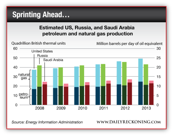 Estimated US, Russia and Saudi Arabia petroleum and Natural Gas Production, 2008-2013