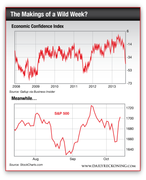 Chart comparing the economic confidence index since 2008 to the S&P 500 since August of 2013
