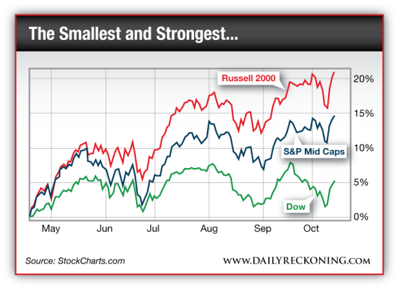 Chart comparing the Russell 2000, S&P Mid Caps, and Dow since May 2013