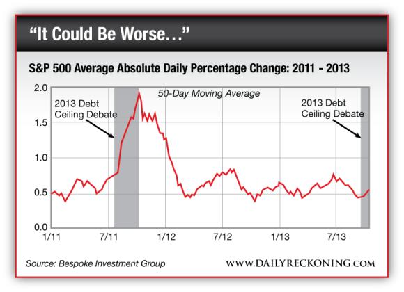 S&P 500 Average Daily Percentage Change: 2011 - 2013