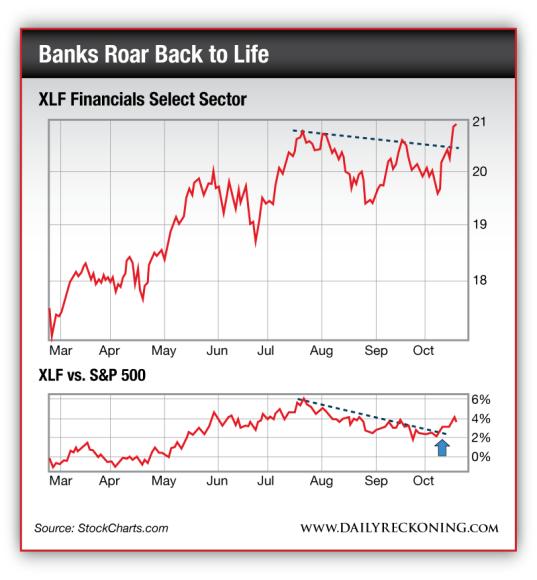 XLF Financials Select Sector vs. S&P 500
