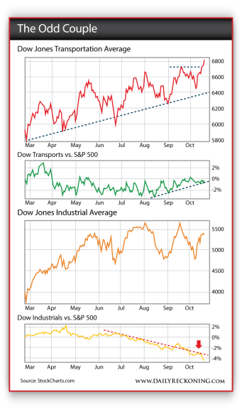 Chart comparing the Dow Jones Transportation and Industrial Averages with the S&P 500 since March of 2013