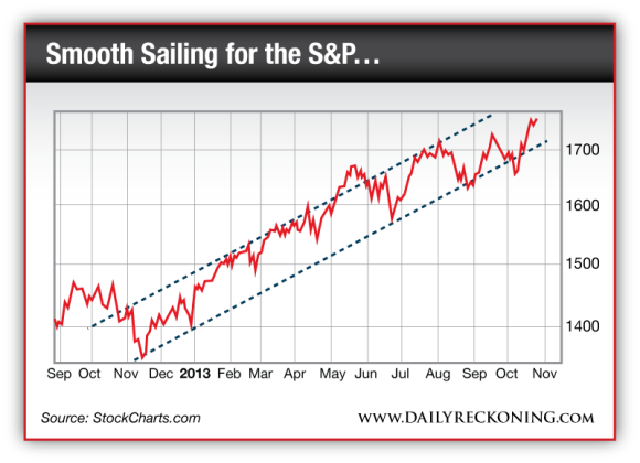 Pattern of the S&P since Sep 2012