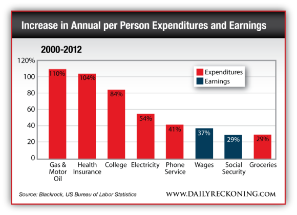 Increase in Annual per Person Expenditures and Earnings from 2000 to 2012