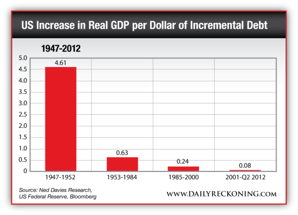 US Increase in Real GDP per Dollar of Incremental Debt from 1947 to 2012