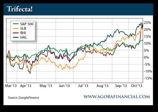 S&P 500 vs. SLB vs. BHI vs. HAL, March 2013-Present