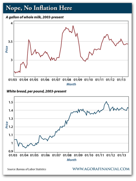 Gallon of Whole Milk, 2003-Present and White Bread Per Pound, 2003-Present