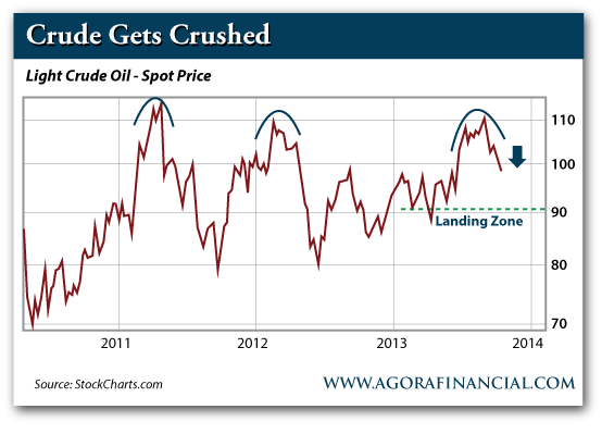 Light Crude Oil, Spot Price, 2011-Present