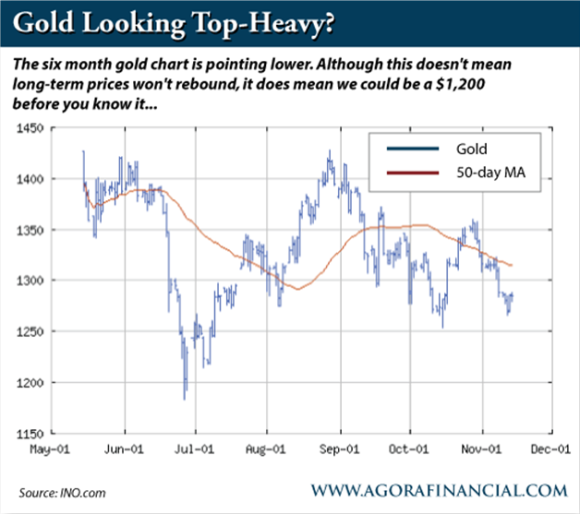 6 Month Gold Chart vs. 50-Day Moving Average