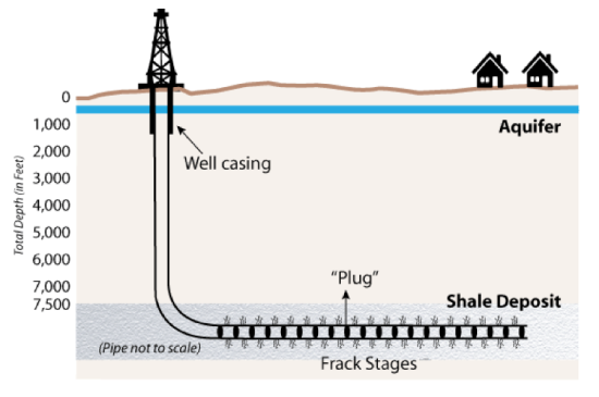 Plug Diagram for Shale Fracking